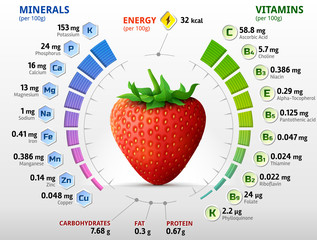 Vitamins and minerals of garden strawberry. Infographics about nutrients in strawberry fruit. Qualitative vector illustration for strawberry, vitamins, fruits, health food, nutrients, diet, etc