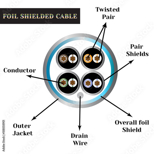 Twisted-pair cable with symbols. Foil shielded cable.\