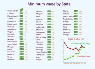 Infographics minimum wage in USA