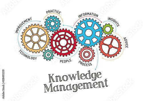 Hasil gambar untuk knowledge management free pic