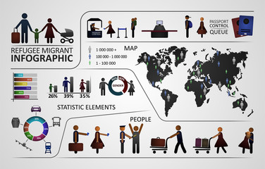 The infographic template with refugee and migrant content. Illustration includes the world map and the different element. Refugee Emigrant series