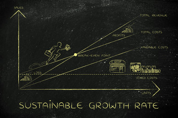 break-even point with CEO climbing results, sustainable growth r