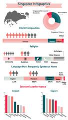Singapore  infographics, statistical data.