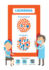 Leukemia/Medical tests for patients with leukemia and blood disorders, cancer diagram vector illustration.