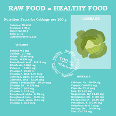 Nutrition facts for cabbage
