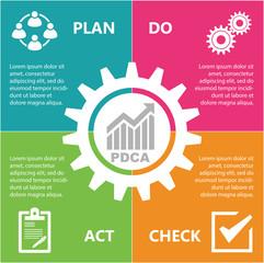 PDCA Plan Do Check Act.