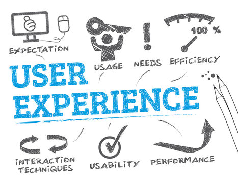 User experience concept