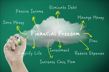 Financial freedom concept with diagram the way to freedom