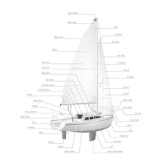 Parts of a Sailboat(Sloop)