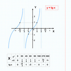 Tangent function on sheet of paper