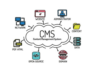 CMS Content Management System. Chart with keywords and icons.