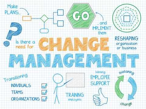CHANGE MANAGEMENT Vector Sketch Notes