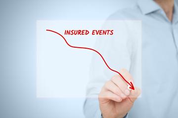 Insured events decrease