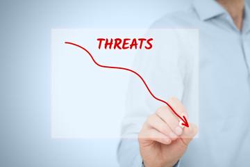 Threats reduction