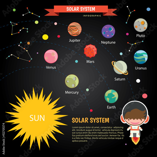 The universe kids, Infographics ,Solar system, Planets