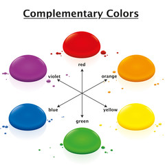 Complementary colors chart - opposing watercolor drops in a circle - red green, orange blue, yellow violet - three-dimensional isolated vector illustration on white background.
