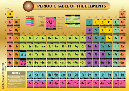 Periodic table of elements, with element name, element symbols ...