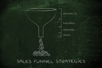 Sales funnel strategies, Prospects Inquiries Proposal Sales vers