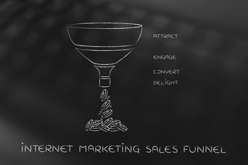 Internet marketing Sales funnel, Attract Engage Convert Delight