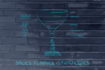 Sales funnel strategies, Traffic Leads Prospects Customers & peo