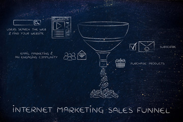 internet marketing sales funnel for e-businesses, with captions