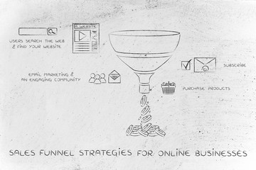 sales funnel for online businesses, with captions and icons