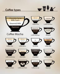Coffee types vector set. Different types of coffee