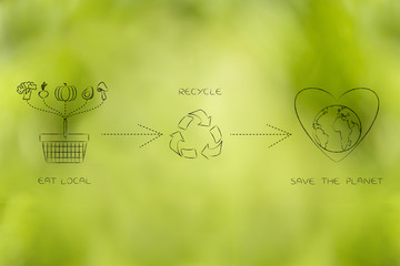ecology icons about eating local and recycling