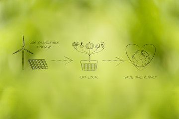 ecology icons about eating local and using renewable energy