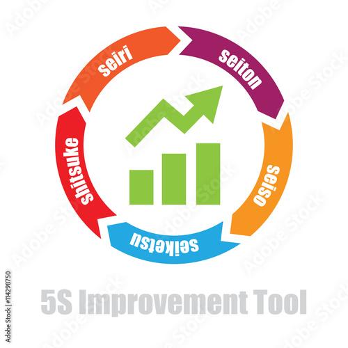 """5S Manufacturing Tool. Japanese Words Seiri, Seiton"