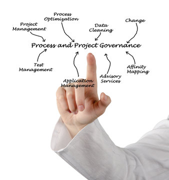 Process and Project Governance