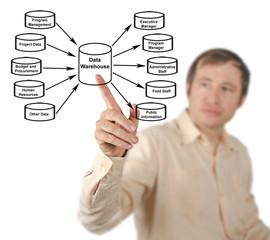 Diagram of Data Warehouse