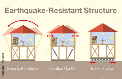 Earthquake resistant house contrast diagram seismic for Earthquake resistant home designs