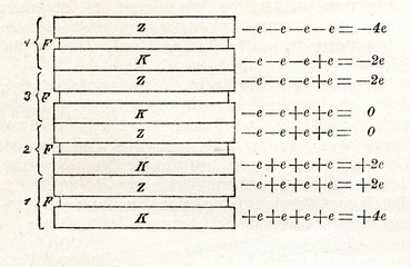 Operating principle of voltaic pile (from Meyers Lexikon, 1895, 7/46)