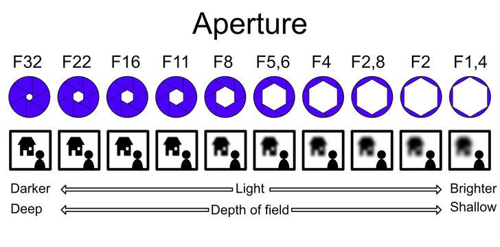 Aperture infographic explaining depth of field