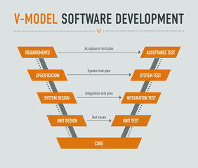 V-model software development on light grey background