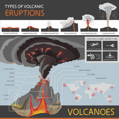 types of volcanic eruptions and the structure of the volcano