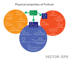 Furfuryl alcohol, also called 2-furylmethanol or 2-furancarbinol, is an organic compound containing a furan substituted with a hydroxymethyl group.