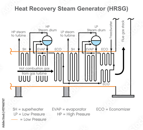 A steam generator is a form of low water-content boiler, similar to ...
