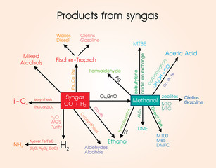 Syngas, or synthesis gas, is a fuel gas mixture consisting primarily of hydrogen, carbon monoxide, and very often some carbon dioxide.