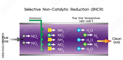 Selective non-catalytic reduction (SNCR) is a method to lessen