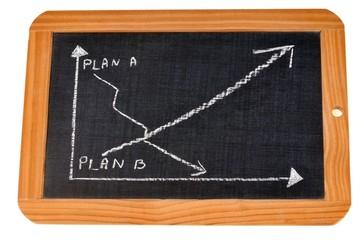 Ardoise avec les courbes du plan A et du plan B