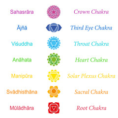 Chakras Sanskrit Names