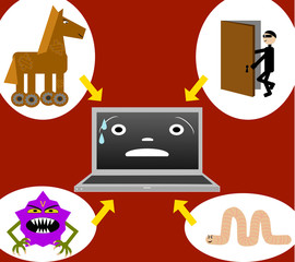Computer under attack: trojan, virus, worm and backdoor