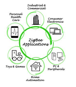 ZigBee Application