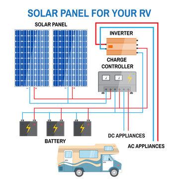 Solar panel system for RV.