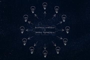 strategy & brand awareness, matching puzzle and lightbulbs aroun