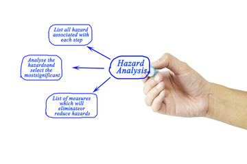 Women hand writing tree step of Hazard analysis concept for use in manufacturing.