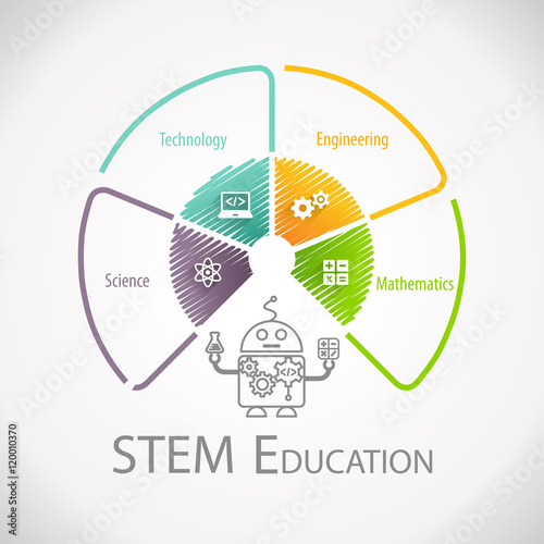 "Science Technology Engineering Math: ""STEM Education Wheel. Science Technology Engineering"