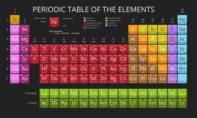 Mendeleev Periodic Table of the Elements vector on black background. Symbol, atomic number, name and atomic weight. Flat design.